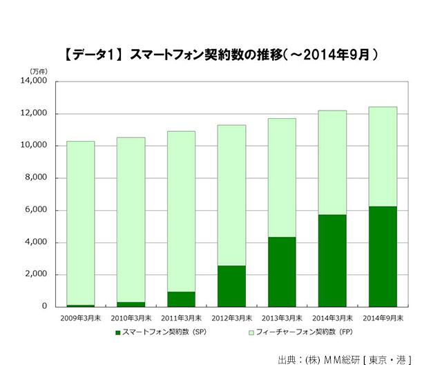スマートフォン契約数の推移