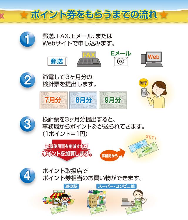 節電チャレンジ 九州エコライフポイント